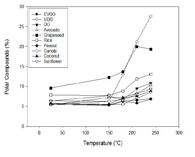 Polar compounds produced by heating oils to varying temperatures over 20 minutes.