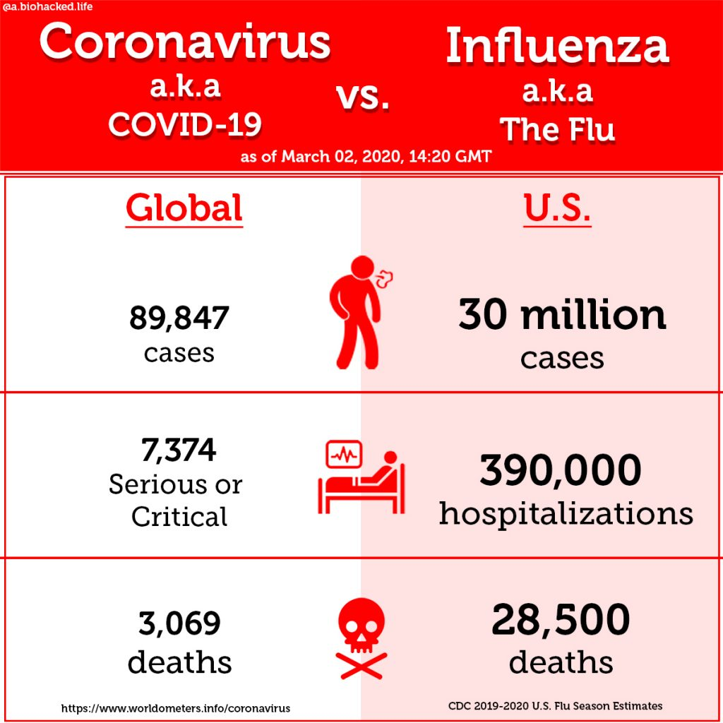 Comparison of the Flu and the Coronavirus - Cases and deaths