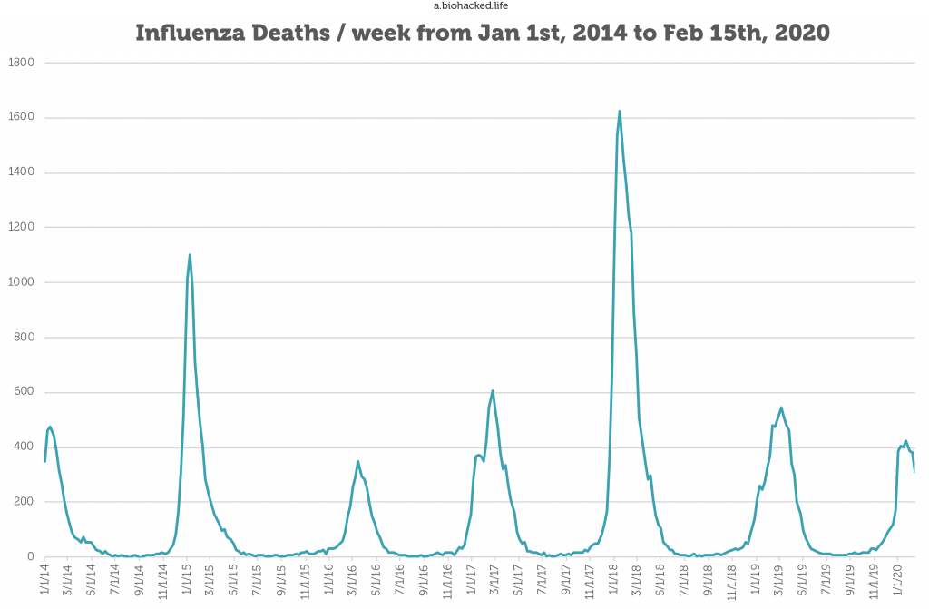 Influenza deaths over the last 5 years
